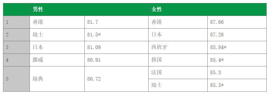 人 寿命 日本 平均
