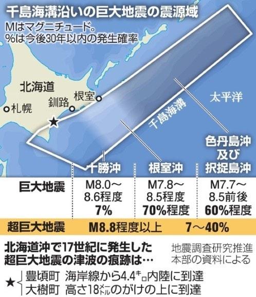 海溝 千島 超巨大地震(17世紀型)