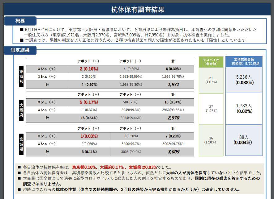 率 抗体 保有 東京都の新型コロナ抗体保有率は0.91%。厚労省調査