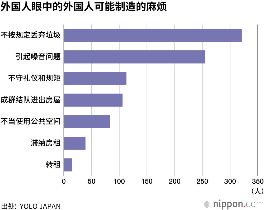 外国人 租房难:即使会说日语,门槛也很高